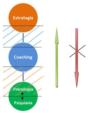 Método de intervención psicológico tradicional.